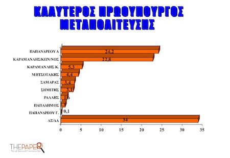 Ποιος είναι ο καλύτερος Πρωθυπουργός της Μεταπολίτευσης - Χειρότερος όλων ο Γ. Παπανδρέου, με μόλις 0,1%