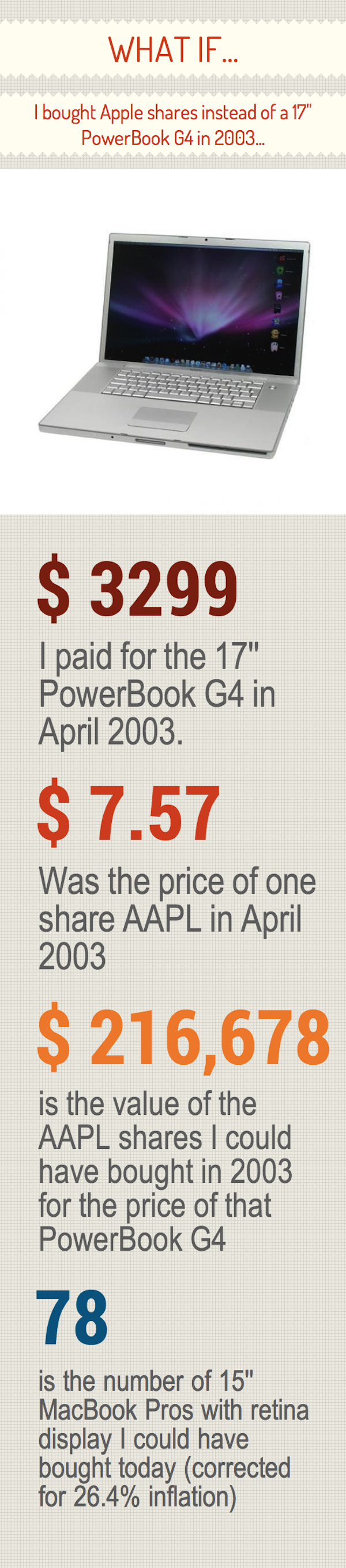 What-If-You-Bought-Stock-In-Apple
